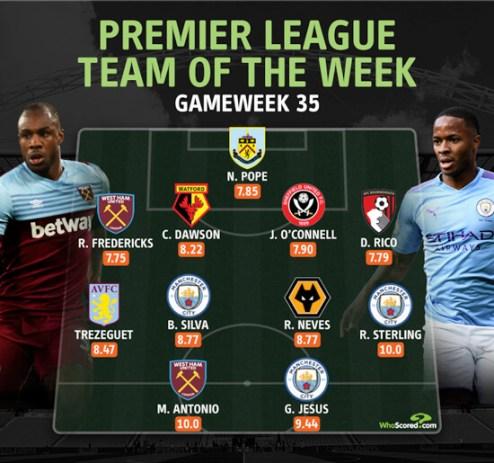 Antonio steals the show as Man City dominate Premier League best XI