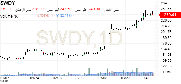 Swdy El Sewedy Electric سهم