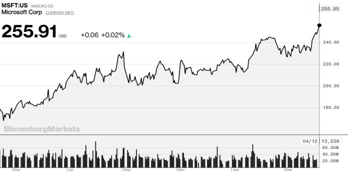 Microsoft shares are settling at a record high in yesterday's sessions, after the approval of the Nuance acquisition