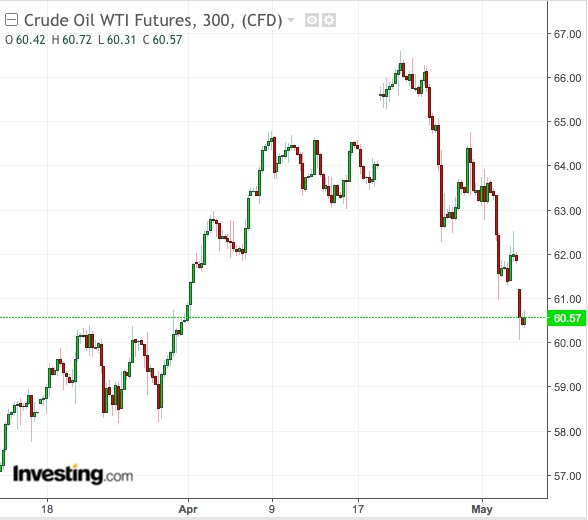 Gráfico Diário do WTI - Powered by TradingView