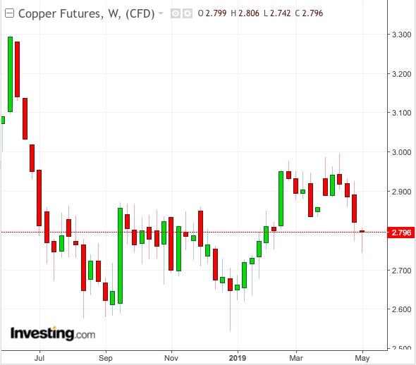 Gráfico Diário do Cobre - Powered by TradingView