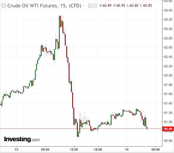 Gráfico 15 Minutos WTI- Powered by TradingView