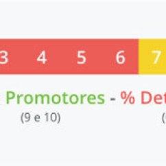 0 A 10 Auto Page Alarm Wiring Diagram Resultados Da Pesquisa De Satisfacao 2015 Infosimples Escala Net Promoter Score