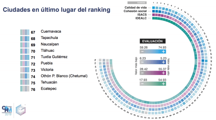 The worst cities to live in Mexico in 2021