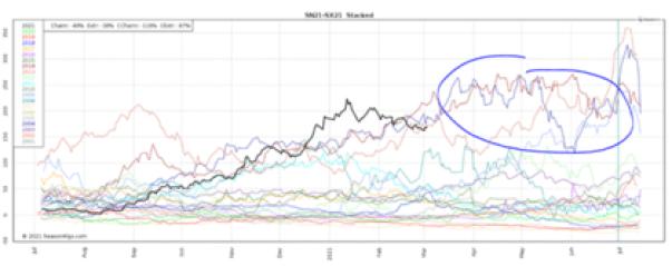 Starcked Soja Julio-Nov. Cada línea corresponde a al año indicado en la leyenda de la columna de la izquierda. (Negro= año 2021, verde para el año 2020, y así sucesivamente).