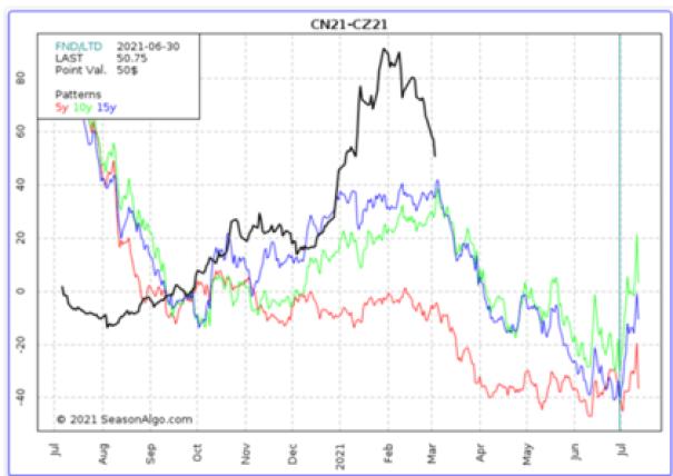 Spread Soja Jul-dic. Línea Negra: Cotización del año 2021, Línea roja:  media estacional de los últimos 5 años, Línea Verde: media estacional de los últimos 10 años, Línea Azul: media estacional de los últimos 15 años.