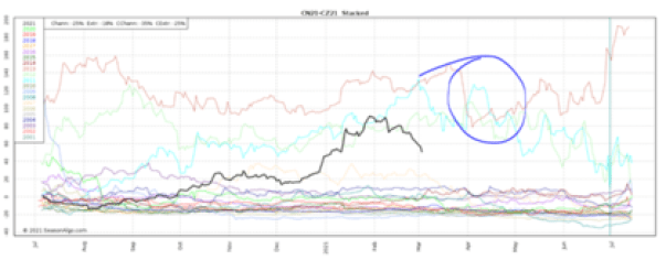 Stacked Maiz Julio-diciembre.  Cada línea corresponde a al año indicado en la leyenda de la columna de la izquierda. (Negro= año 2021, verde para el año 2020, y así sucesivamente).