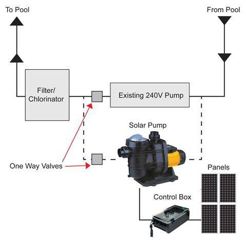 pool pump setup diagram single phase capacitor start induction motor wiring solar water installation