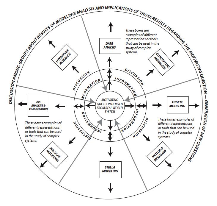 Inquiry Using Multiple Representations