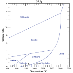 Sio2 Phase Diagram Hard Drive Equilibria