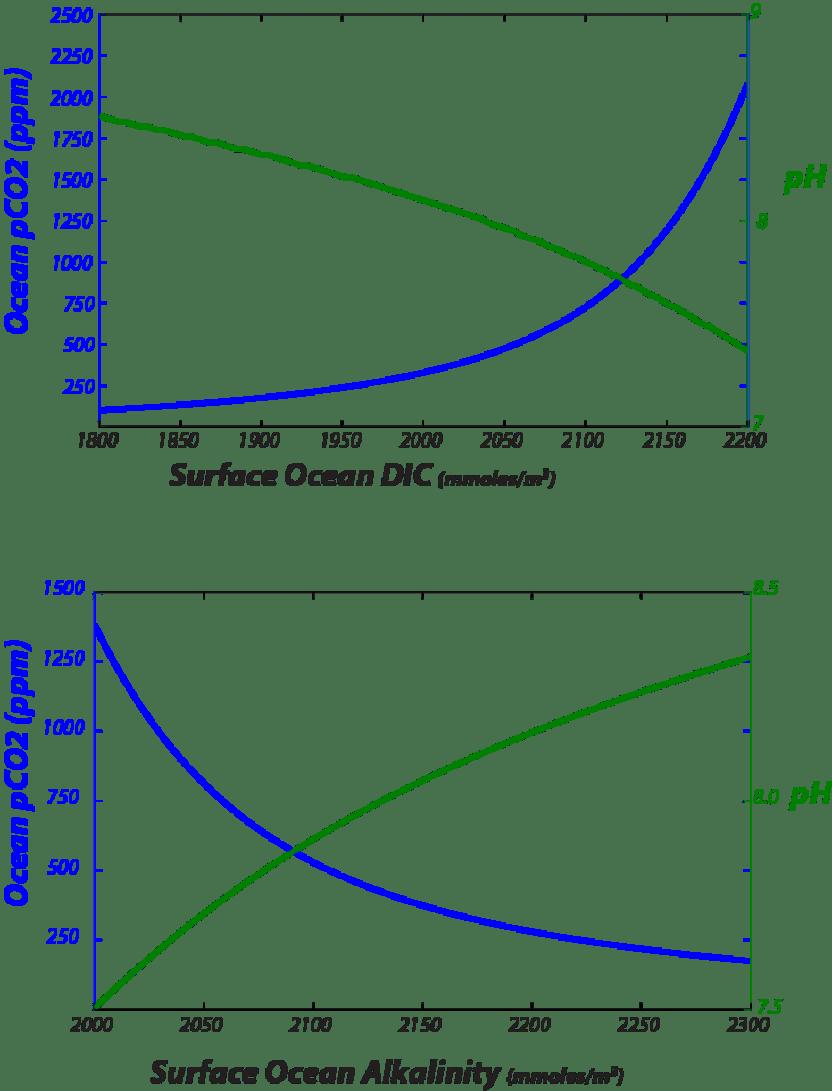 medium resolution of pco2 and ph