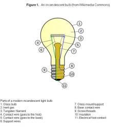 better ways to illuminate incandescent light bulb diagram diagram shows 11 parts [ 3000 x 2250 Pixel ]