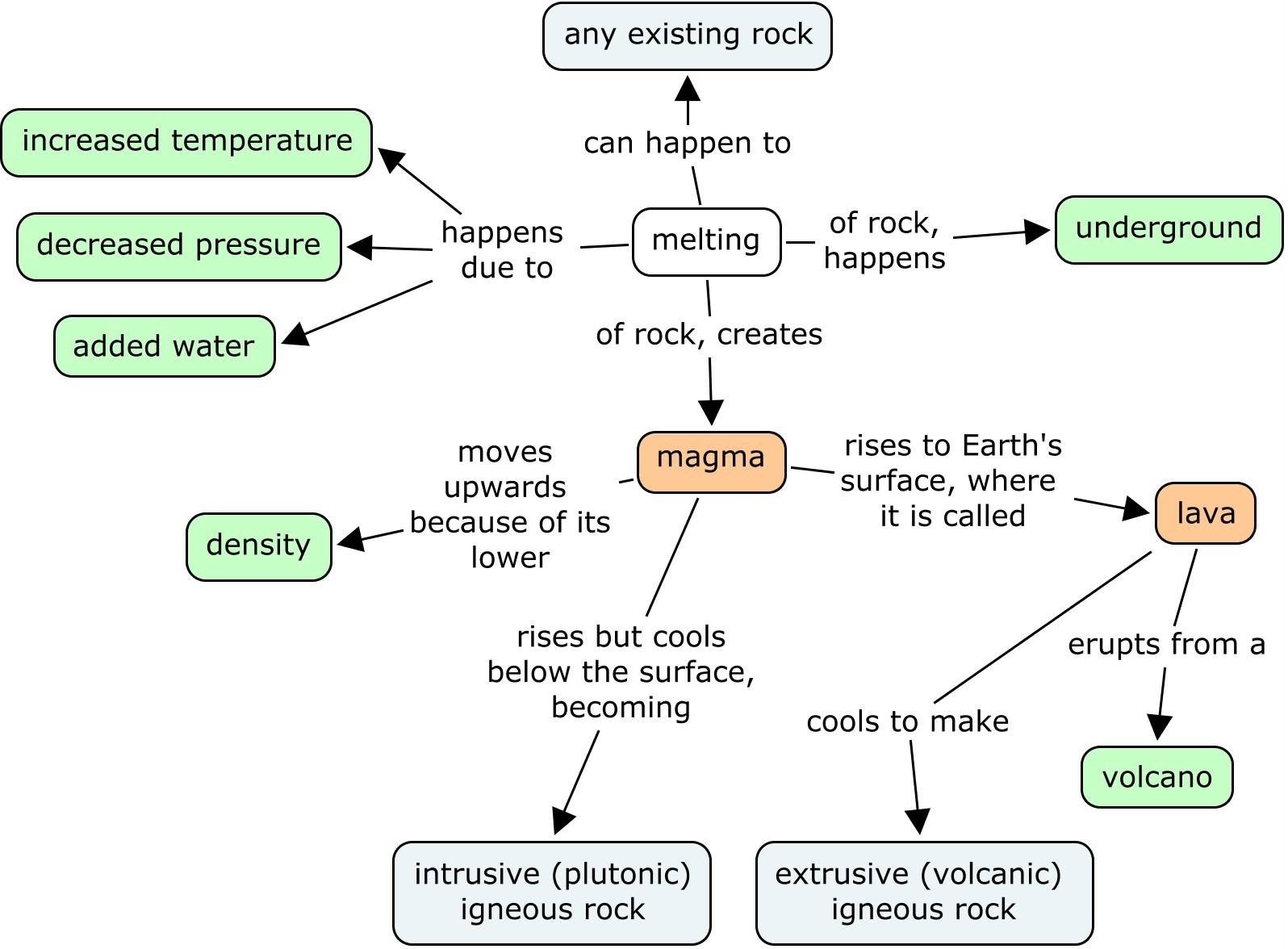 Igneous Rock Concept Map
