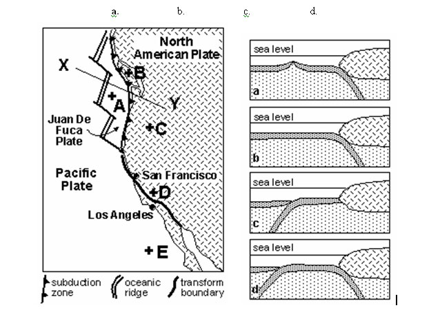 ConcepTest: Cross-Section of Plate Boundaries