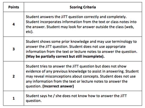 JiTT Scoring Rubric
