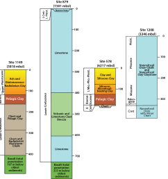 fence diagram showing stratigraphy of sites both from the deep sea floor with pelagic clay and seamounts dominated by carbonate pelagic clay absent  [ 2500 x 2551 Pixel ]