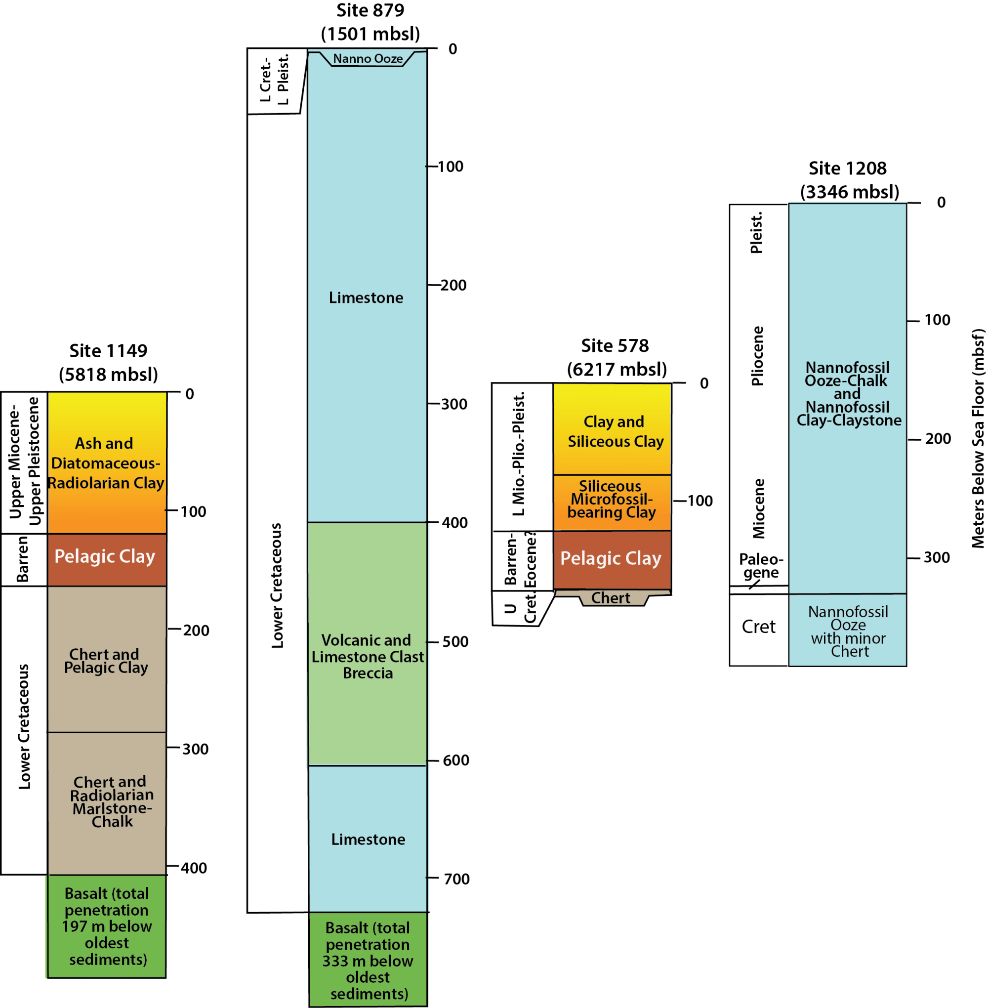 hight resolution of fence diagram showing stratigraphy of sites both from the deep sea floor with pelagic clay and seamounts dominated by carbonate pelagic clay absent