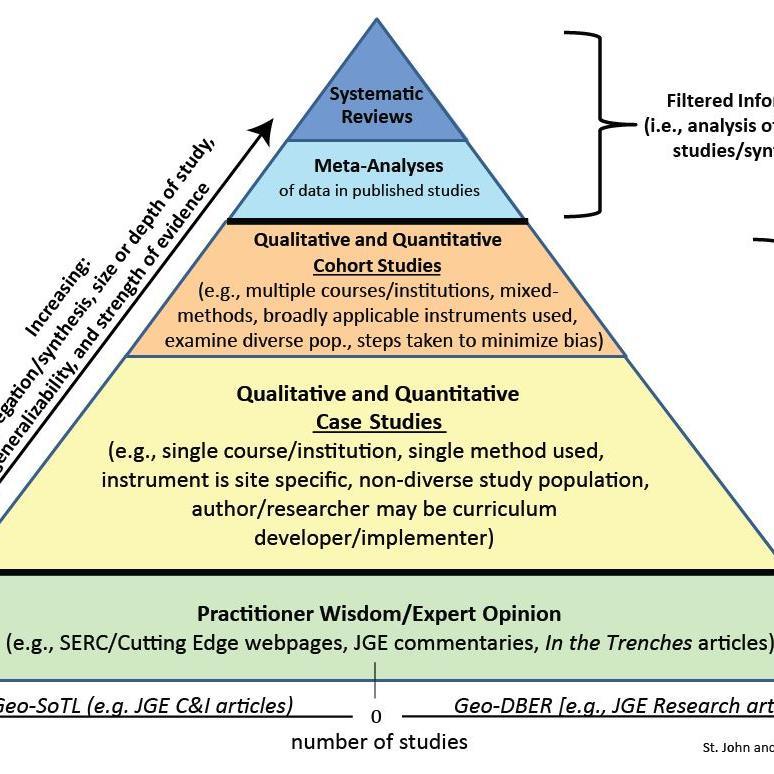 Strength Of Evidence Pyramid