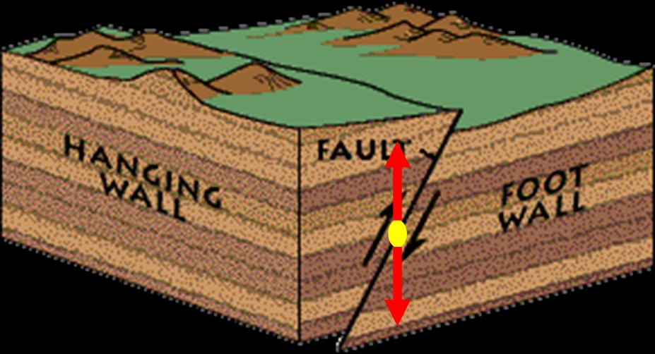 3 types of faults diagram dico thermostat wiring stress and strain headwall footwall