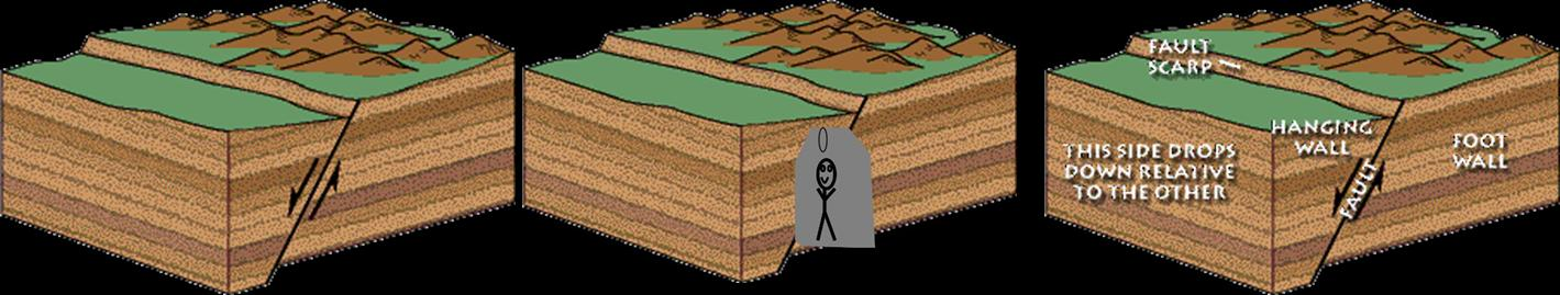 3 types of faults diagram alternator internal wiring stress and strain showing footwalls hanging walls