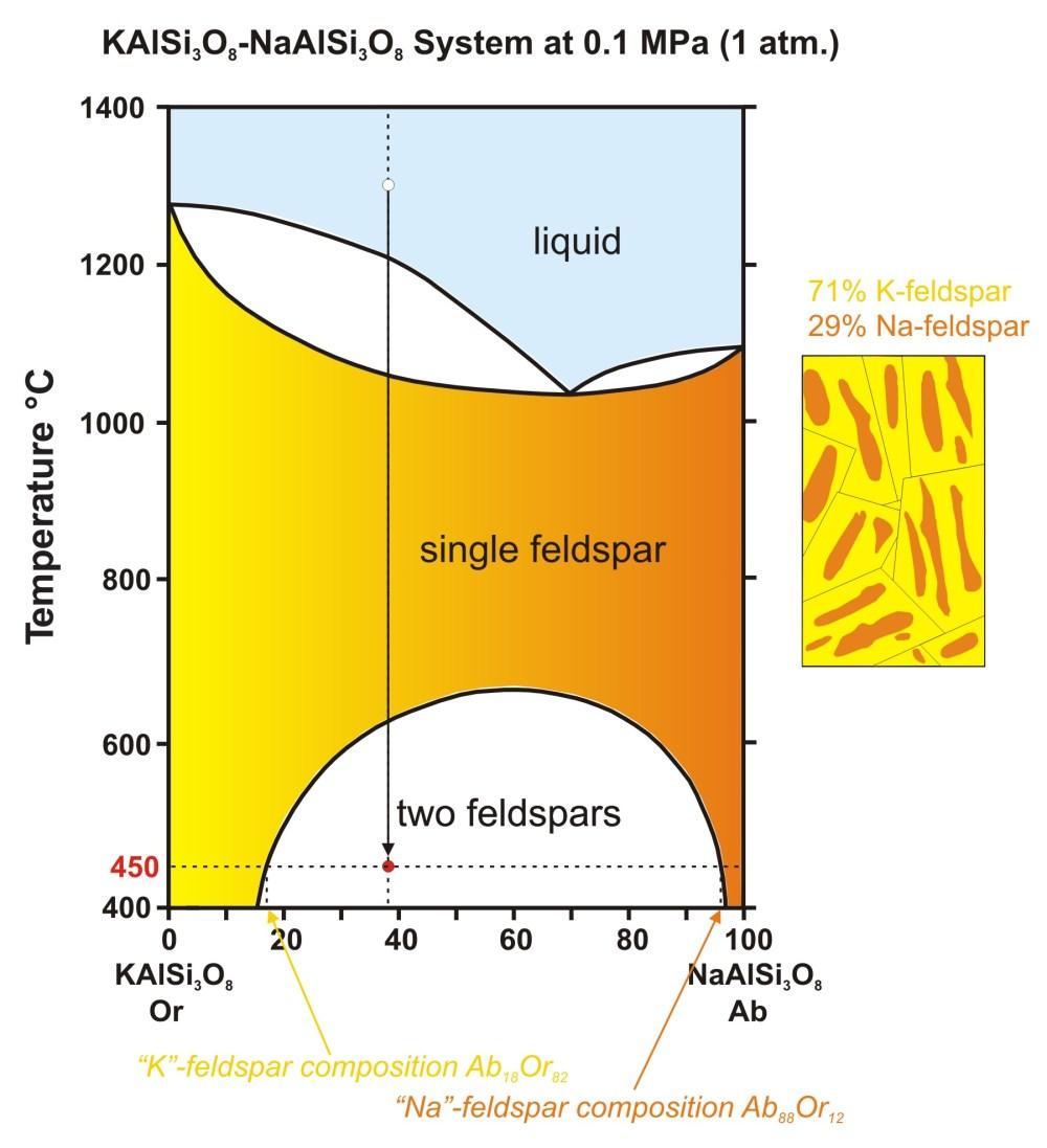 medium resolution of abor hypersolvus