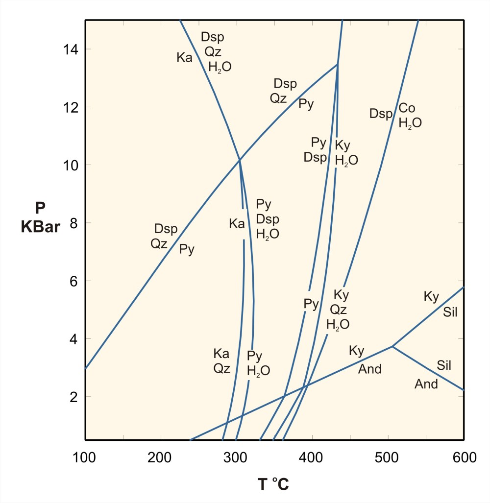 medium resolution of phase diagram for the ash system