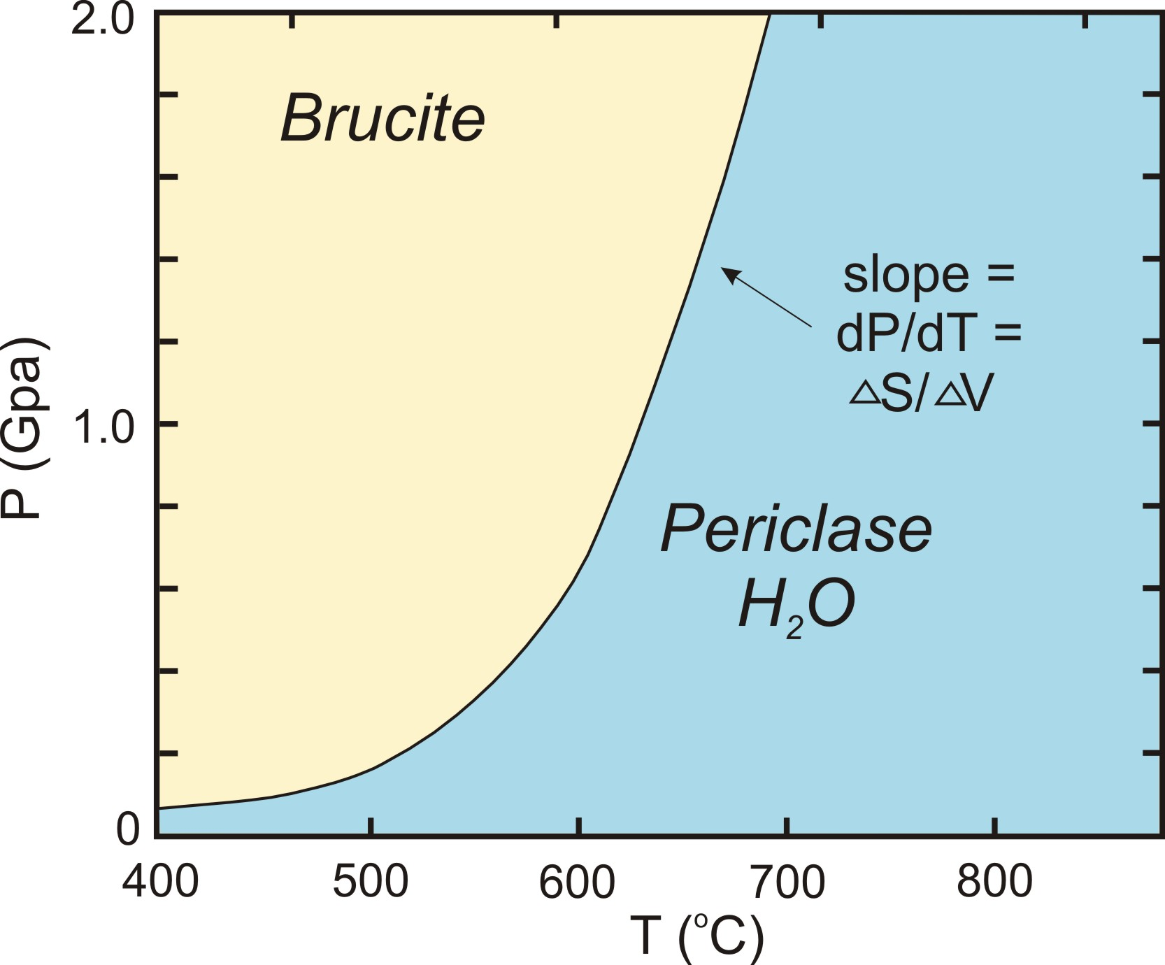 hight resolution of pt diagram
