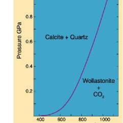 Co2 Pressure Temperature Phase Diagram Golf Vr6 Wiring Diagrams And Pseudosections Equibria Between Calcite Quartz Wollastonite Equilibrium
