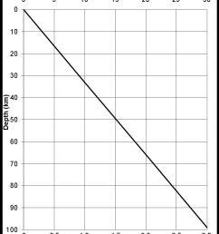 graph of lithostatic pressure at depth [ 946 x 1179 Pixel ]