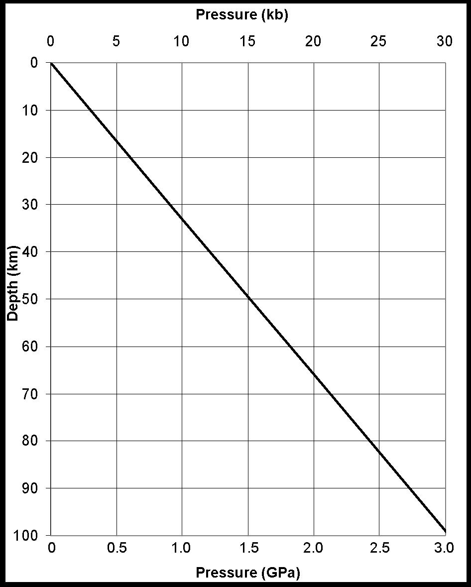 hight resolution of graph of lithostatic pressure at depth