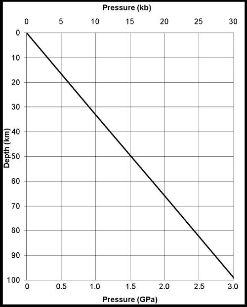small resolution of graph of lithostatic pressure at depth