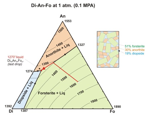 small resolution of pressure phase diagram