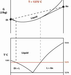 diopside anorthite phase diagram gibbs free energy pressure temperature [ 1112 x 1512 Pixel ]