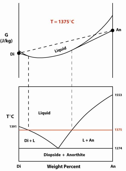 small resolution of diopside anorthite phase diagram gibbs free energy pressure temperature