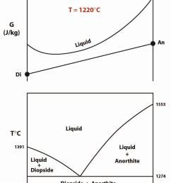 diopside anorthite phase diagram gibbs free energy pressure temperature [ 1125 x 1512 Pixel ]