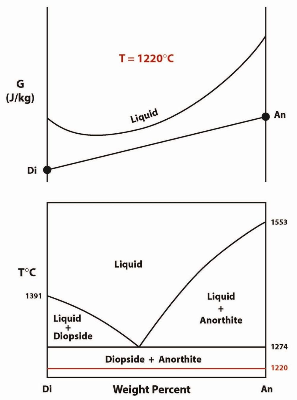 medium resolution of diopside anorthite phase diagram gibbs free energy pressure temperature