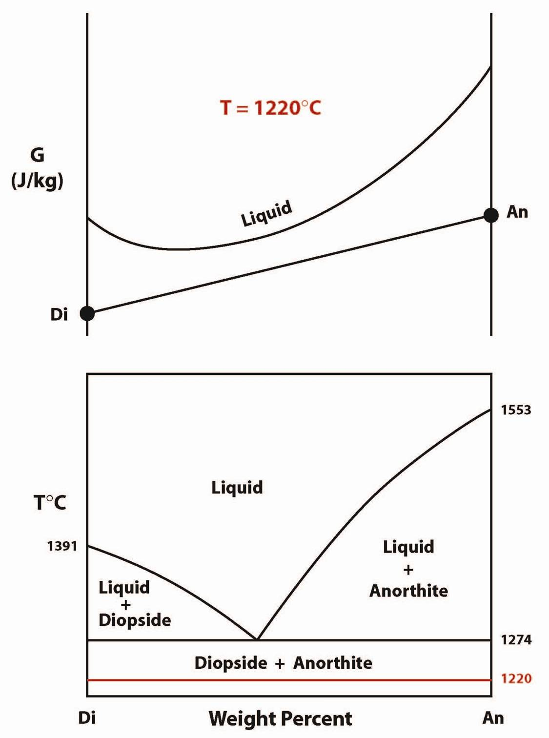 hight resolution of diopside anorthite phase diagram gibbs free energy pressure temperature