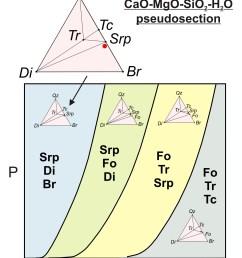 pt diagram of nitrogen [ 2014 x 2613 Pixel ]