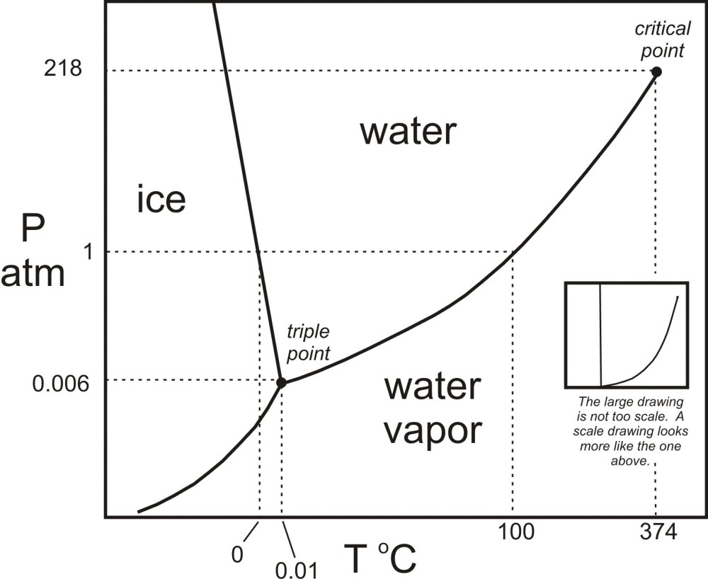 medium resolution of h2o phase diagram in black white