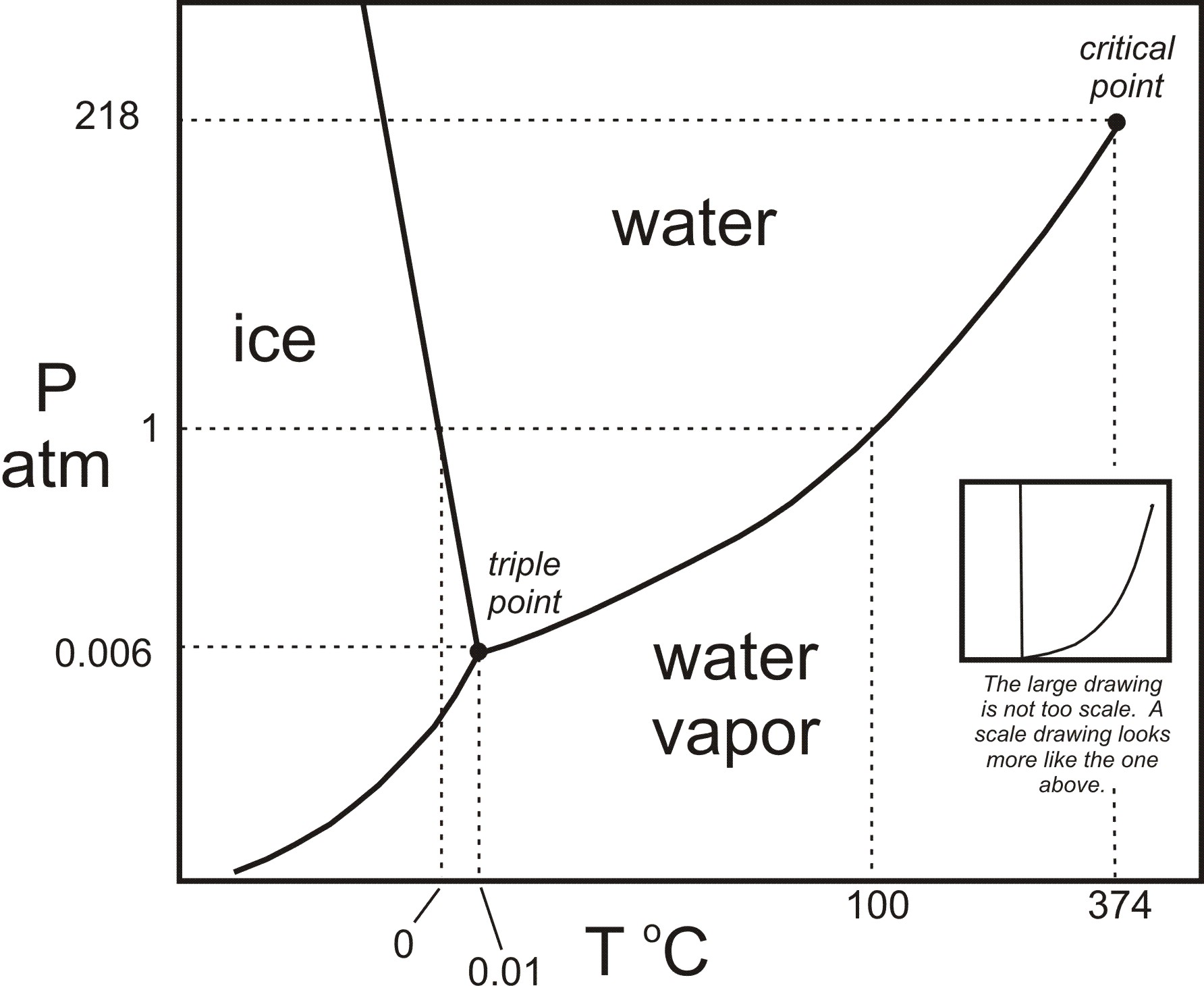 hight resolution of h2o phase diagram in black white