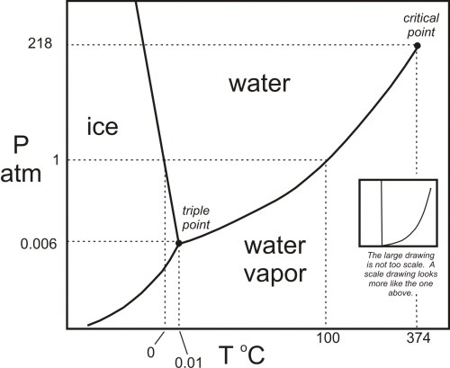 small resolution of h2o phase diagram in black white