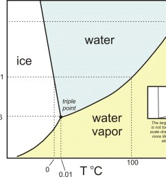 h2o phase diagram in color [ 1784 x 1460 Pixel ]