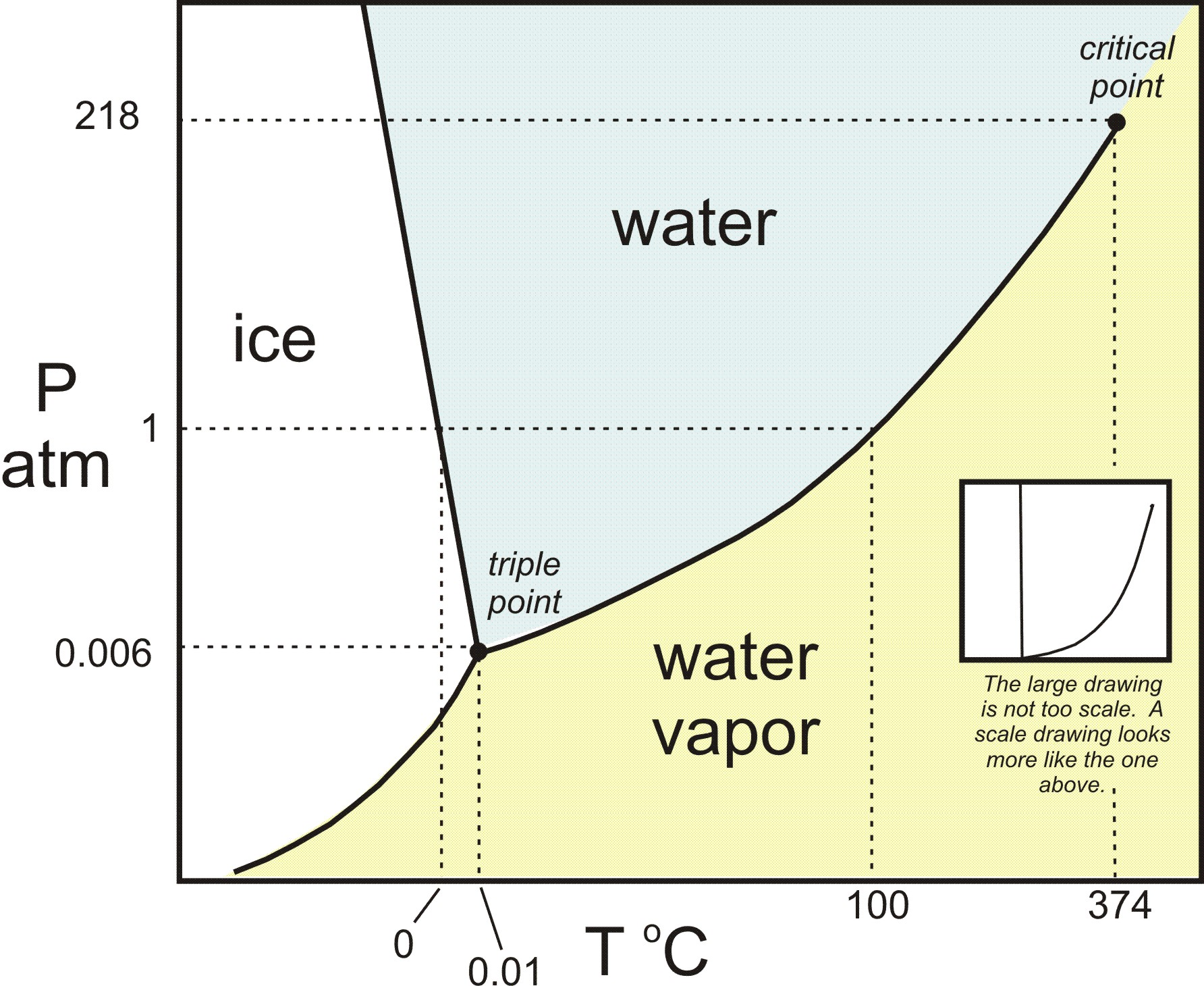 hight resolution of h2o phase diagram in color