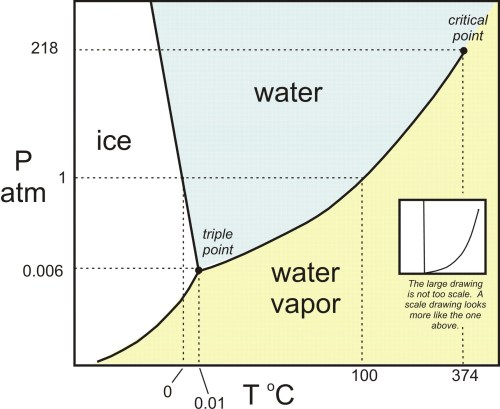 small resolution of h2o phase diagram in color