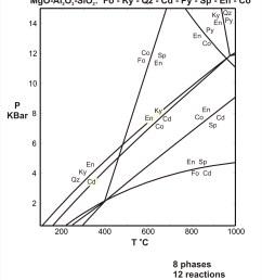 pt diagram for the system mgo al2o3 sio2 download pdf acrobat pdf 19kb jun6 07  [ 1943 x 2299 Pixel ]