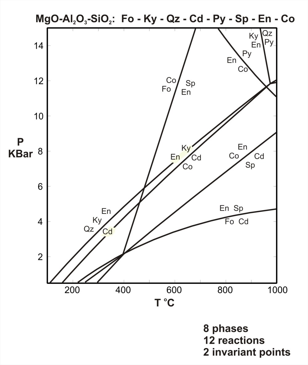 medium resolution of pt diagram for the system mgo al2o3 sio2 download pdf acrobat pdf 19kb jun6 07