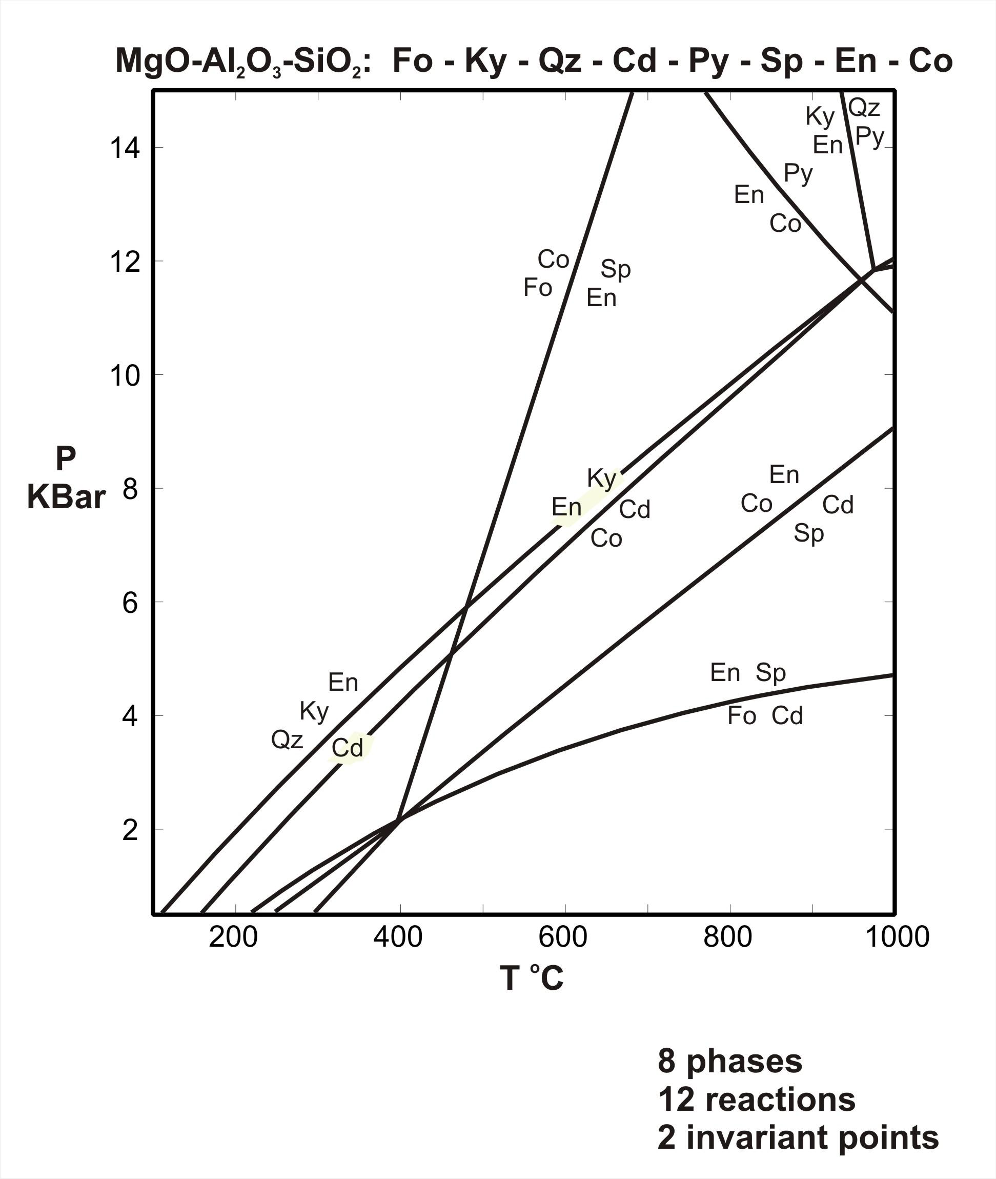 hight resolution of pt diagram for the system mgo al2o3 sio2 download pdf acrobat pdf 19kb jun6 07