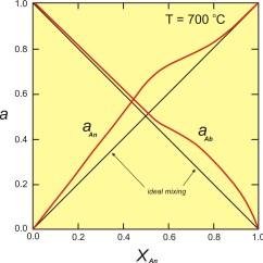 Plot Diagram Activity Solar Panel Wiring Uk Models Plagioclase