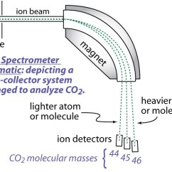 Schematic Diagram Of Mass Spectrometer Wiring For Bft Photocells Gas Source Spectrometry Stable Isotope Geochemistry