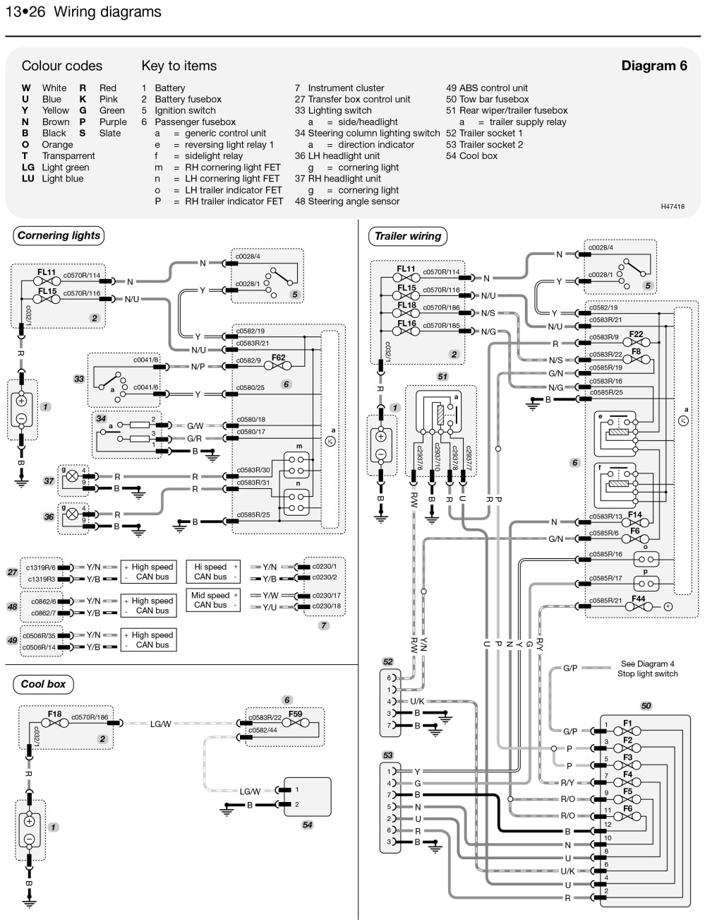 medium resolution of land rover discovery wiring schematics wiring diagrams scematic wiring range rover sport land rover discovery 3 wiring diagram pdf
